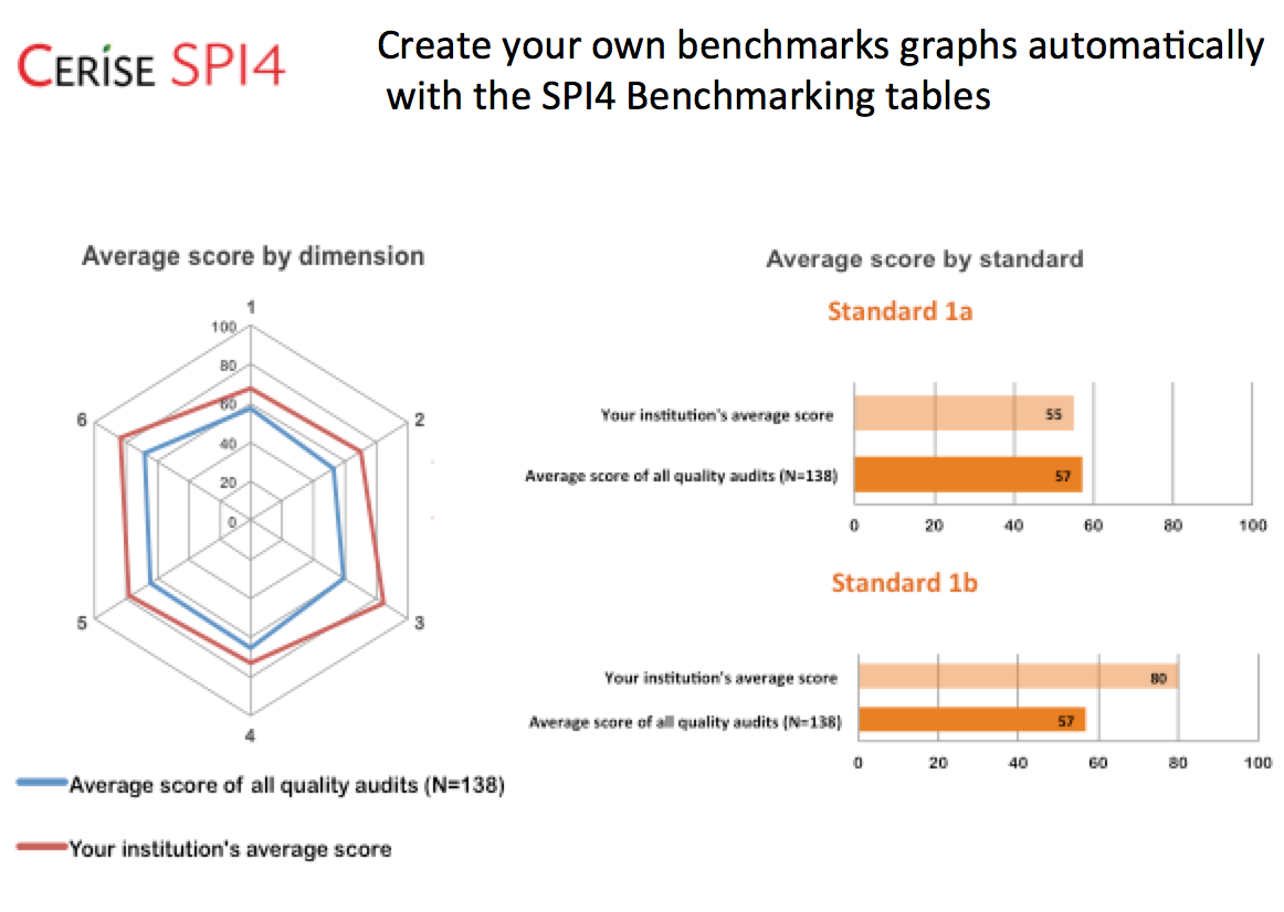 Sample benchmark table and graph
