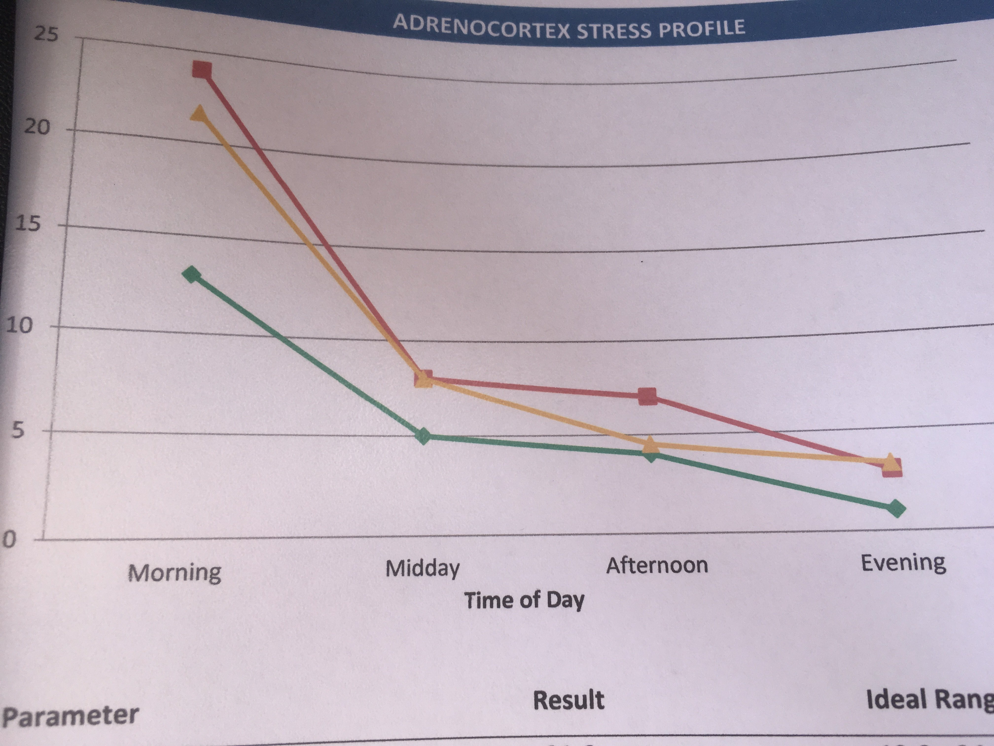 cortisol testing results