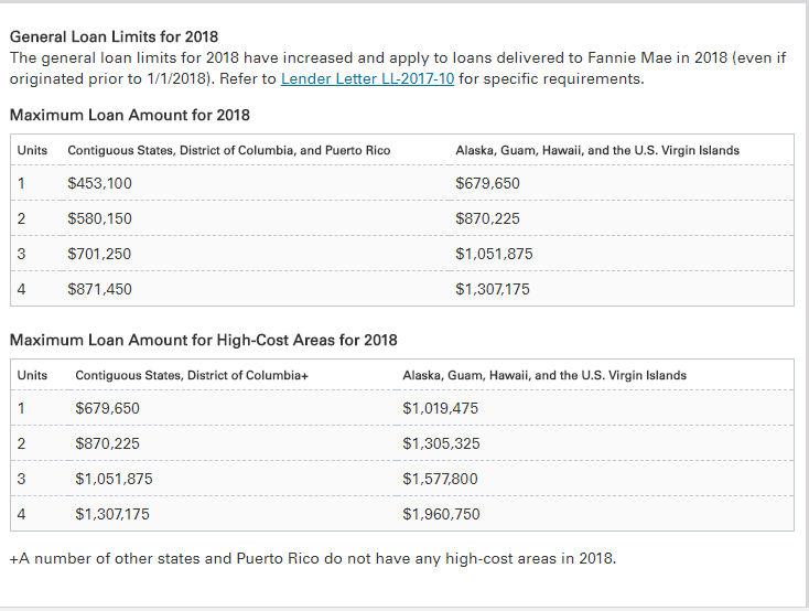 Genral Loan Limits for 2018