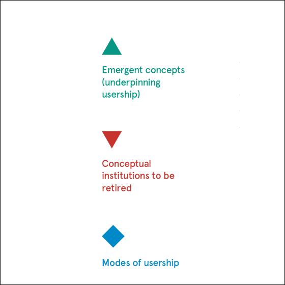Aesthetics and Politics of Usership