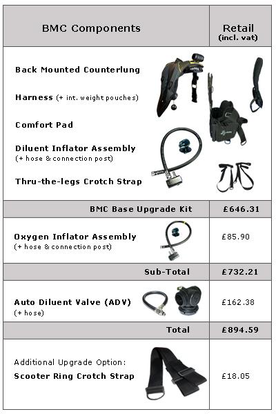 BMC Retail Price List