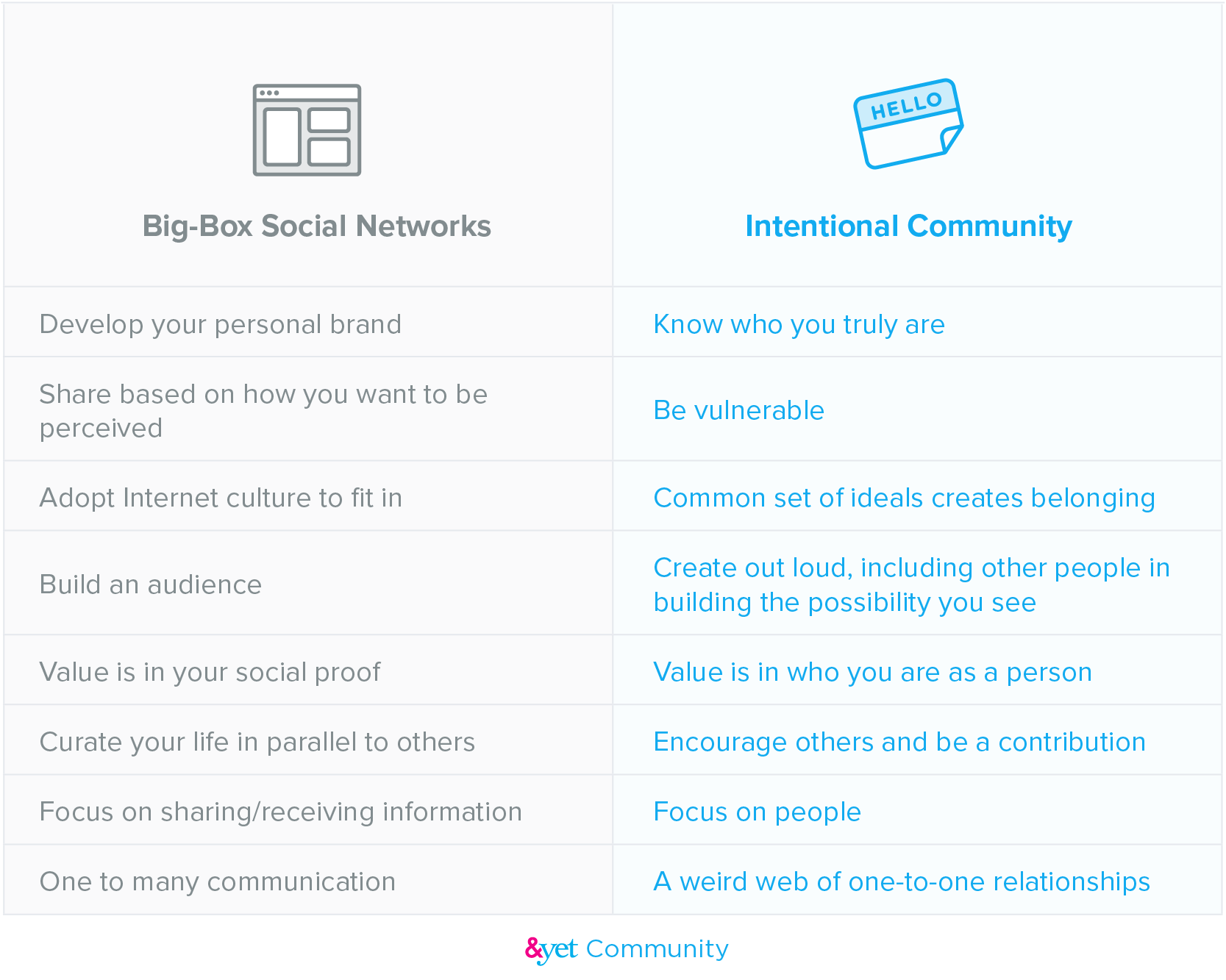 Big-box social media v. intentional community