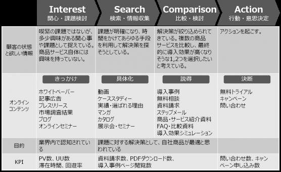 【保存版・初心者向け】BtoBコンテンツマーケティングを成功に導く3ステップ