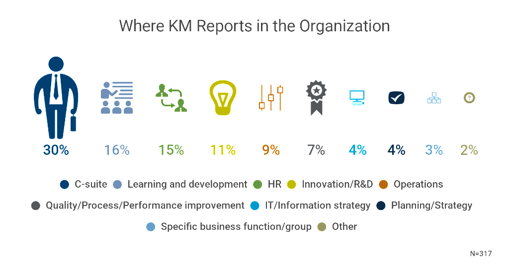 What Are the Best Knowledge Management Reporting Relationships?