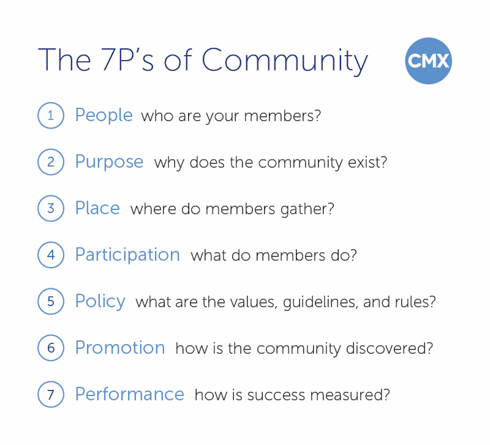 The 7P's of Community — A Simple Framework for Building Belonging