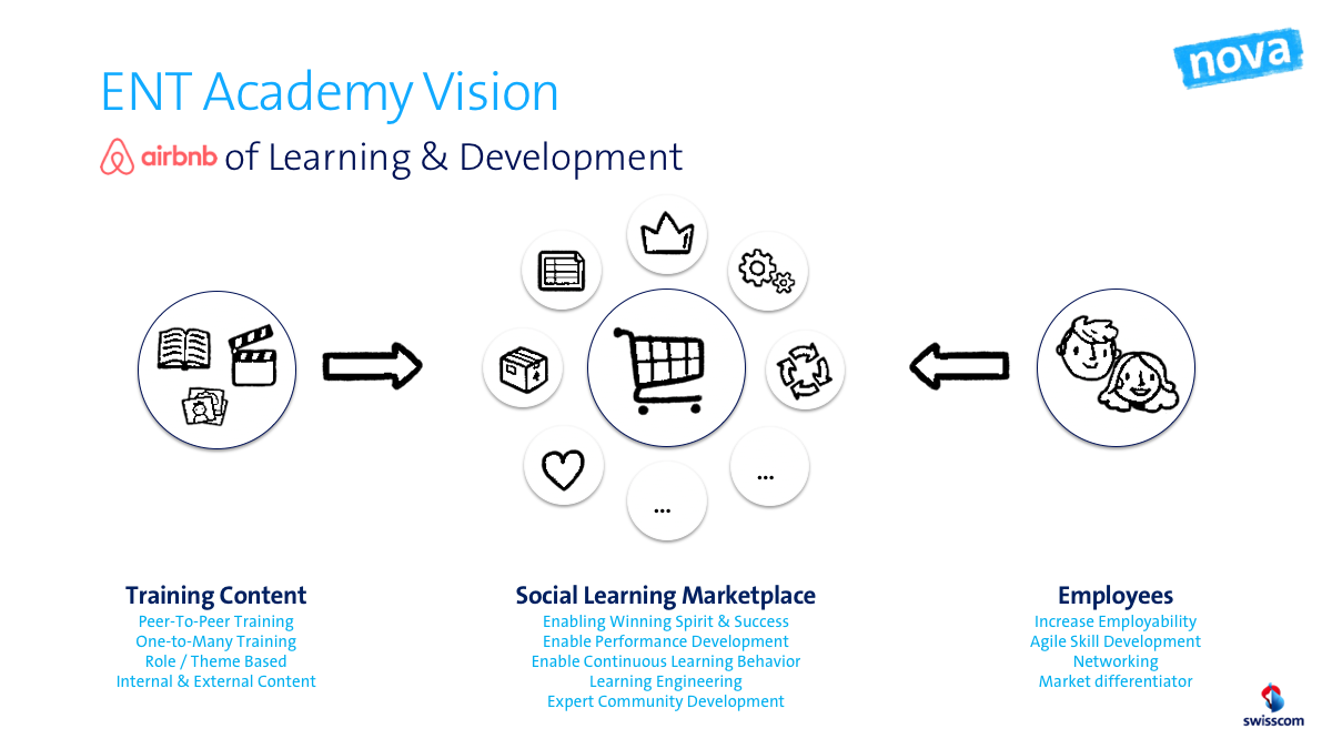 The AirBnB of Corporate Learning: a Social Learning Marketplace