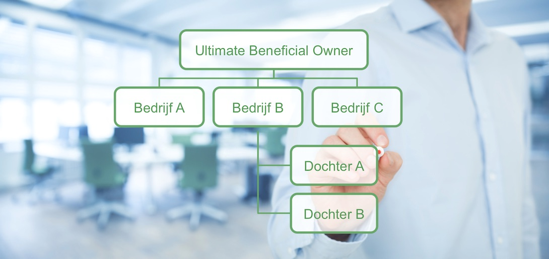 UBO verklaring en de invoering van het UBO register