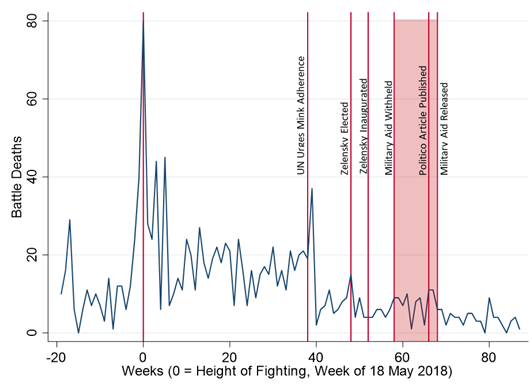 Figure 1. Battle deaths in the Ukrainian conflict over the weeks before and since President Zelensky's inauguration.