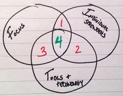 FIT Venn Diagram
