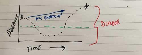 My shortcut