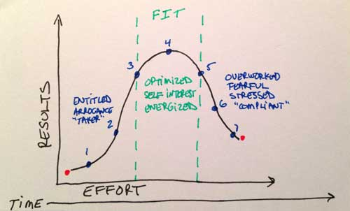 results-effort-time-graph