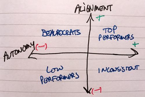 autonomy-alignment