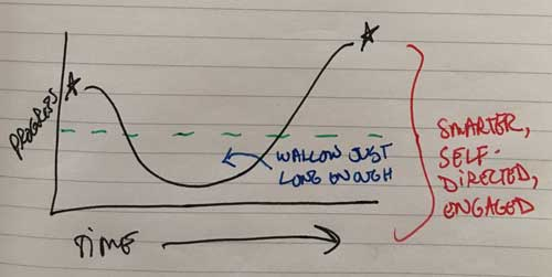 the transition curve respected