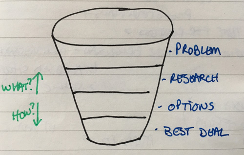 decision funnel questions to move up and down
