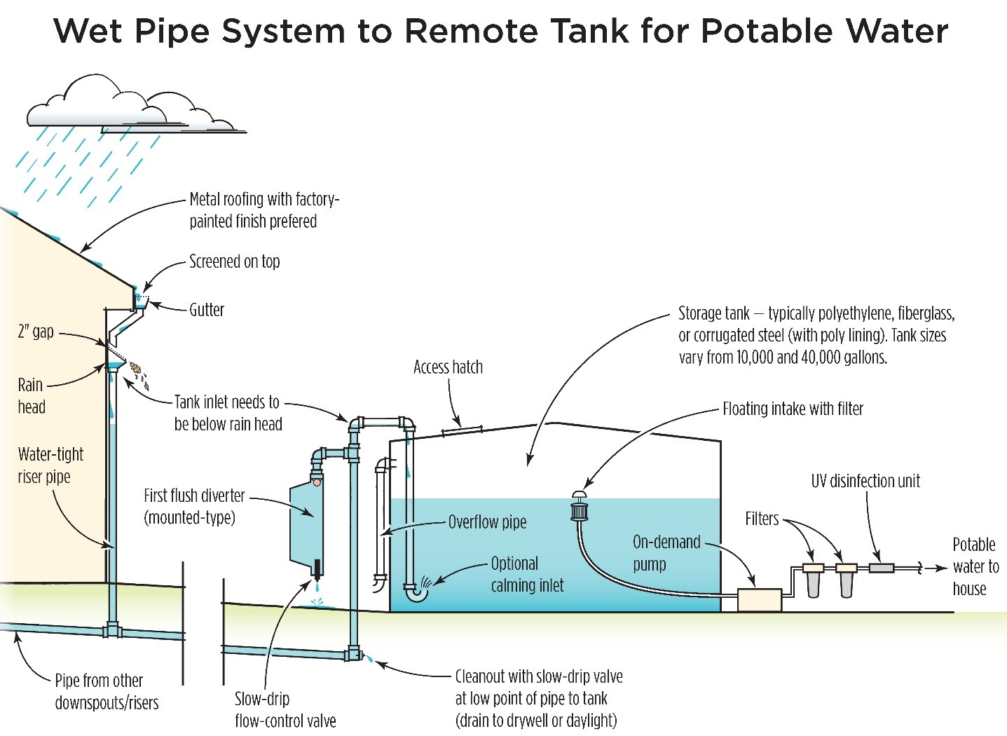 Appendix K - Potable Rainwater Systems