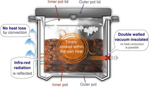 How a thermal cooker works