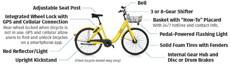 Explanation of bikeshare bike features