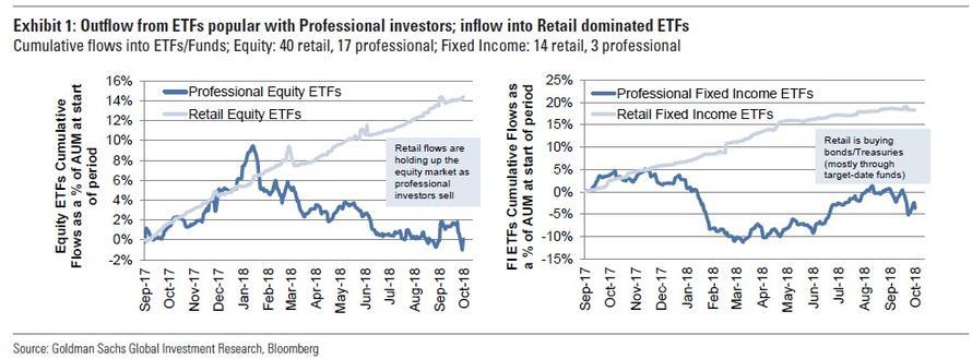 Ammattisijoittajien ja yksityissijoittajien suosimien ETF rahastojen pääomien muutokset. Lähde: ZeroHedge