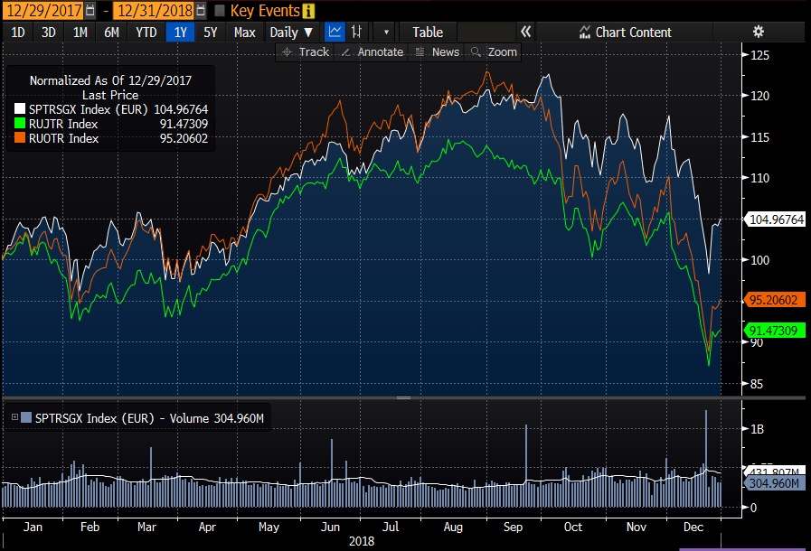 The S&P 500 Growth Total Return (white), the Russell 2000 Growth Total Return (orange) and Russell 2000 Value Total Return (green) indices' returns in euros in 2018. Source: Bloomberg