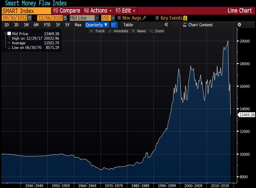 Smart money flow indeksin kehitys. Lähde: Bloomberg