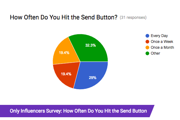 OI Survey Results: How Often Do you Hit the Send Button?