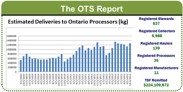 The OTS Reports