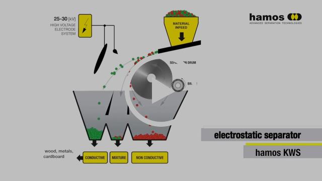 WATCH: HAMOS - Electrostatic Separation