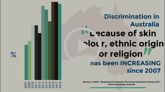 Social inclusion & discrimination