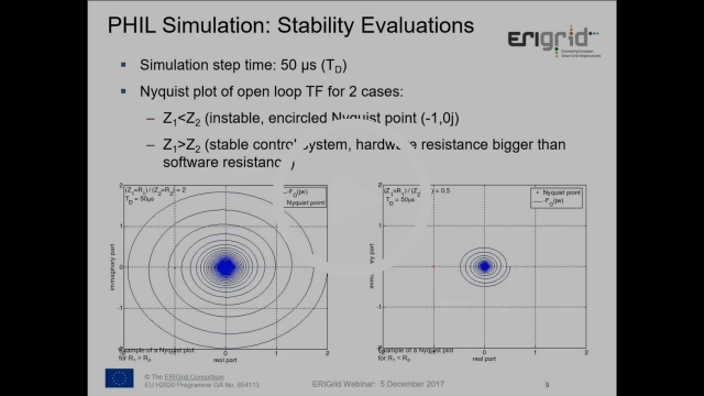 Power Hardware in the Loop Simulation for DER and Smart Grids